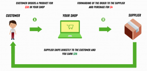 How a dropshipping business work?